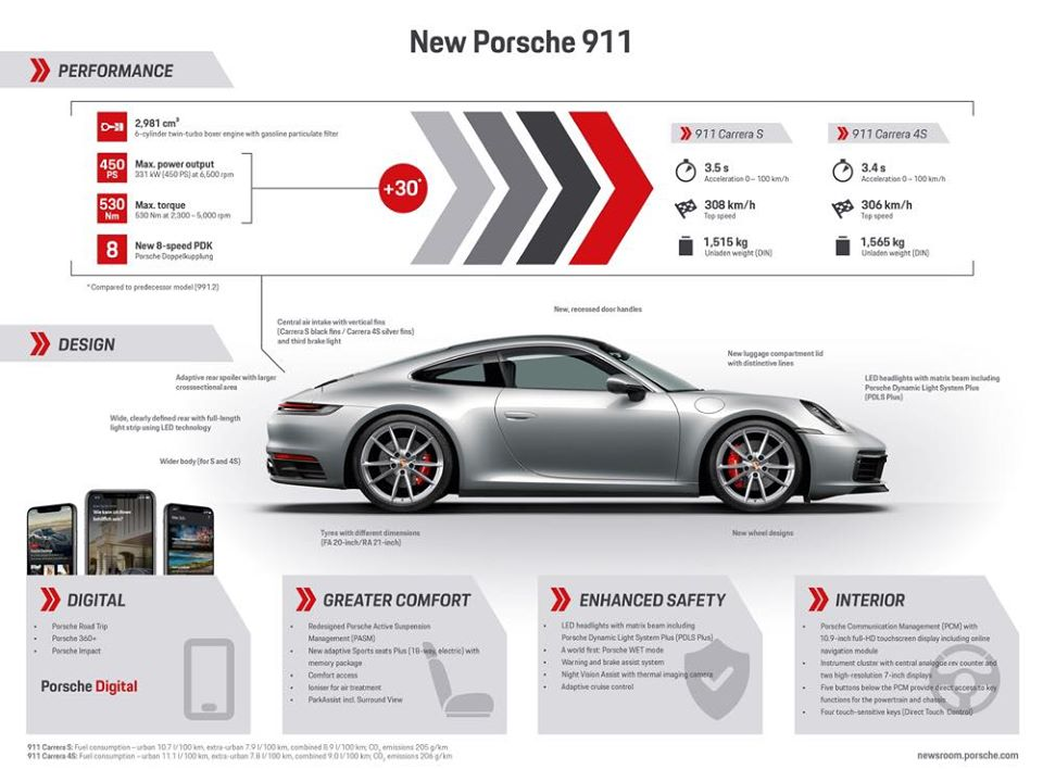 A great infographic about the latest Porsche 911