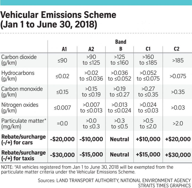 Key things about the new Vehicular Emissions Scheme